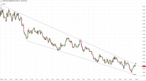 Will USD CAD break out of the descending wedge