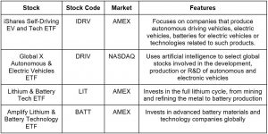 ETF-with-electric-vehicle-exposure