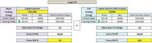 long reits cfd illustration