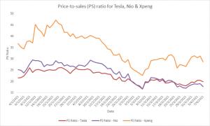 bloomberg-price-to-sales-ratio-for-tesla-nio-xpeng