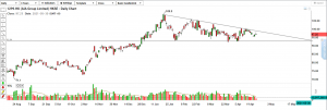 technical-analysis-aia-group-poised-for-a-breakout