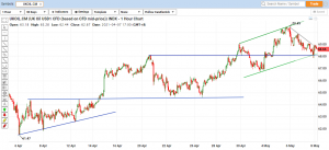 technical-analysis-uk-oil-at-bottom-of-channel