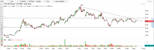 technical-analysis-xiaomi-w-trading-at-the-resistance
